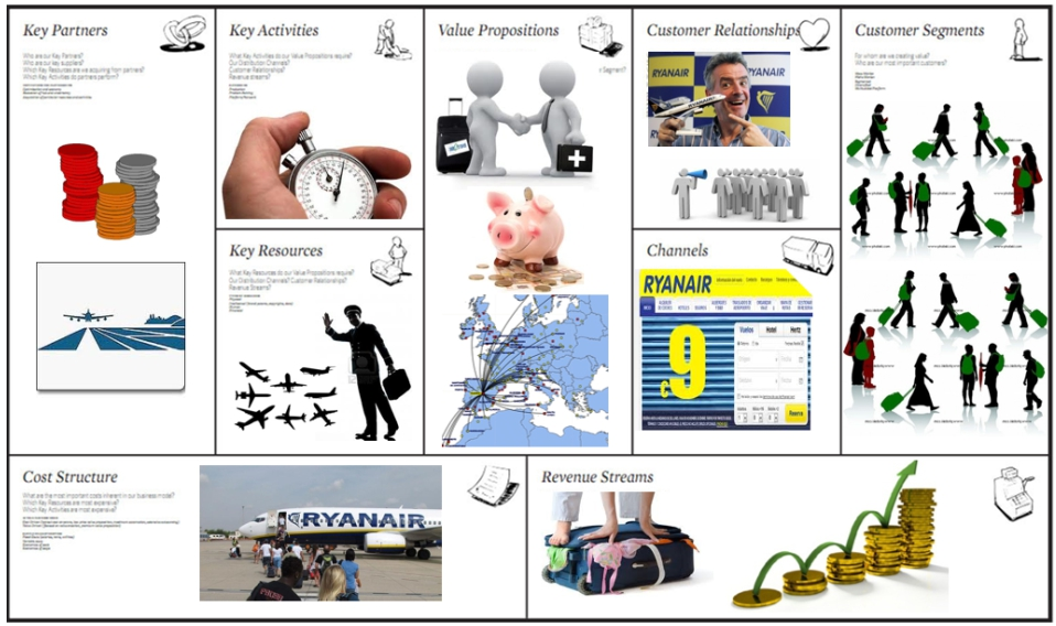 motivation at ryanair Every individual is motivated by different things money, awards or even just public praise are all parts of motivation in this lesson, we will.